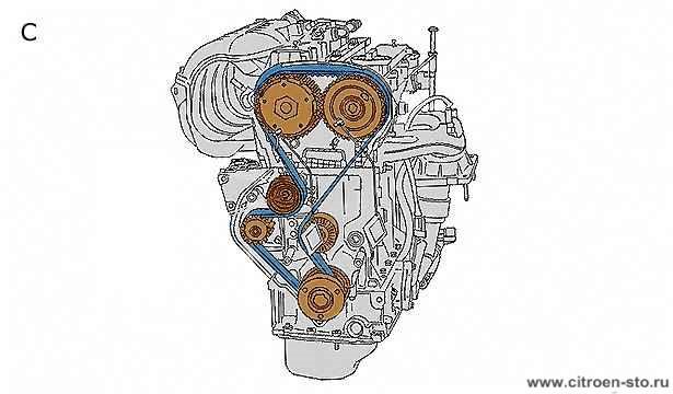 Техническая памятка : Система ГРМ 3.2. Двигатели TU1, TU3, TU5 и ET3