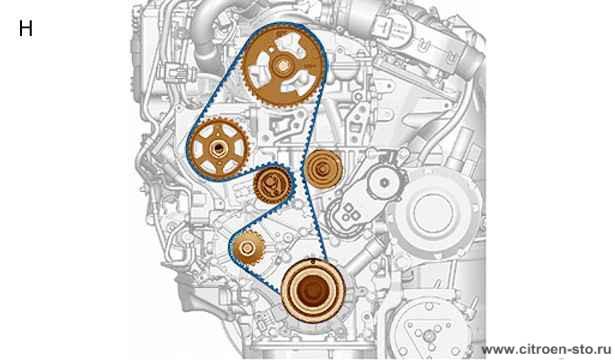 Техническая памятка : Система ГРМ 4.1. Двигатели DV4 и Dv6