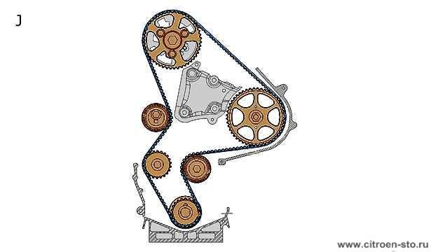 Техническая памятка : Система ГРМ 4.2. Двигатели DW8, DW10 и DW12