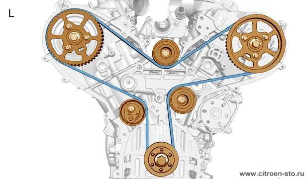 Техническая памятка : Система ГРМ 4.3. Двигатели DT17 и DT20