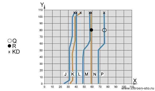 Пример кривых блокировки