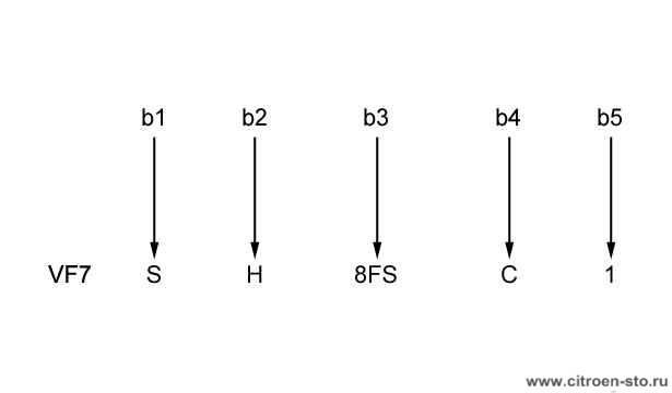 Модельный ряд : Идентификационный номер - Модель CITROEN C3 PICASSO 1. Конструкция